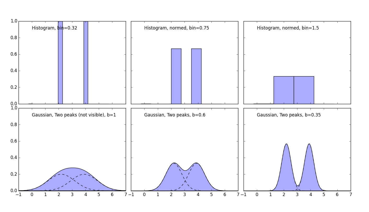 Tutorial: Kernel Density Estimation Explained